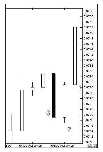 الرسم البياني الشموع اليابانية 04mar04.png
