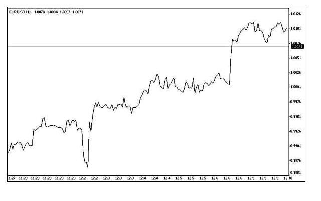 اليورو مقابل الدولار