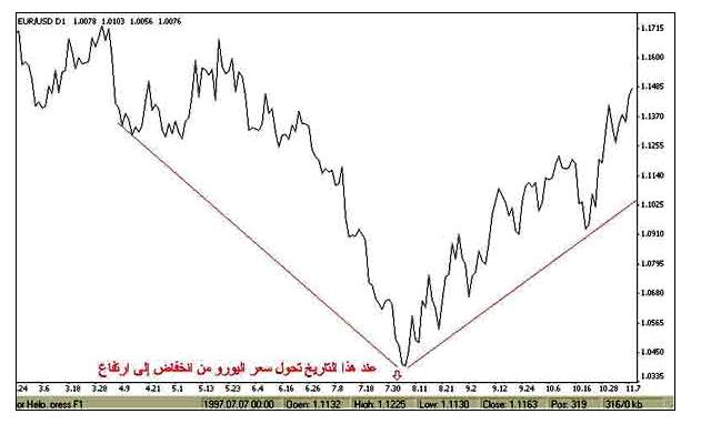 سعر اليورو مقابل الدولار والإطار الزمني هو اليوم