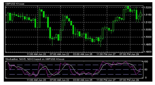 المؤشرات Indicators – الرسم البياني ل مؤشر STOCHASTIC