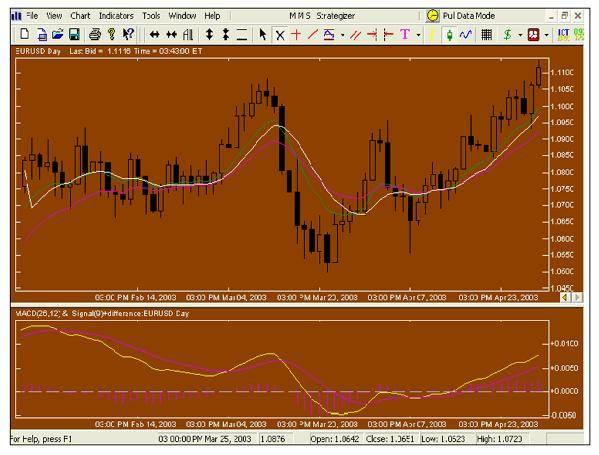 دروس فوركس - التحليل الفني Technical analysis